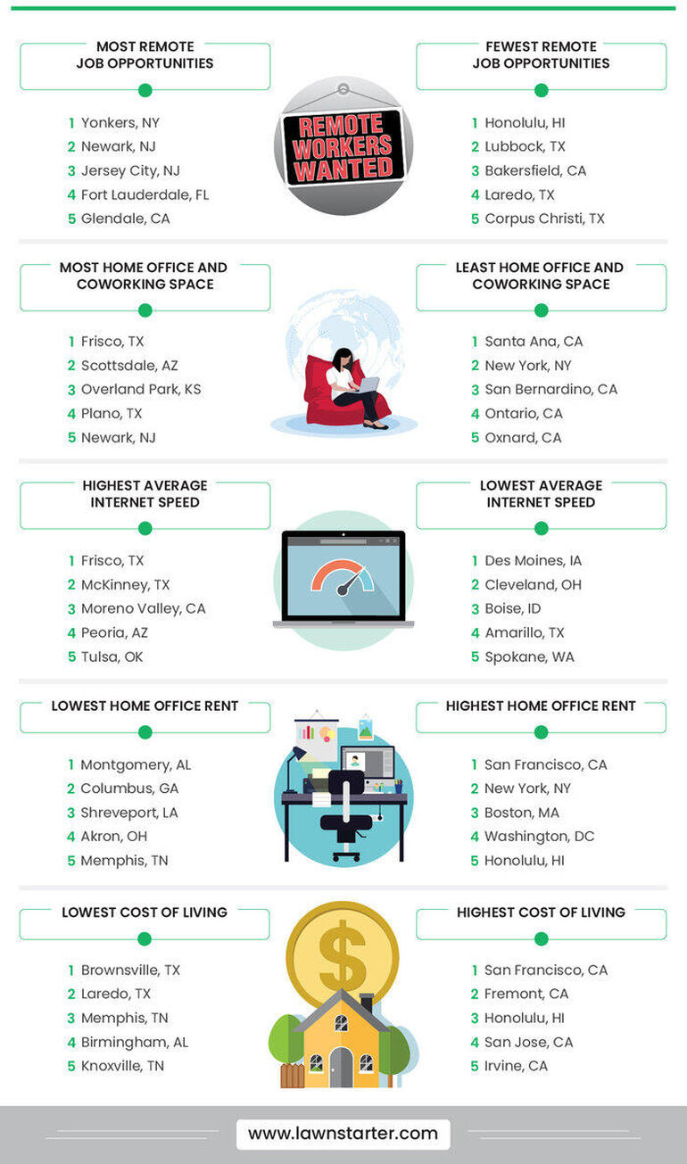 rsz-best-cities-for-remote-workers-2.jpg