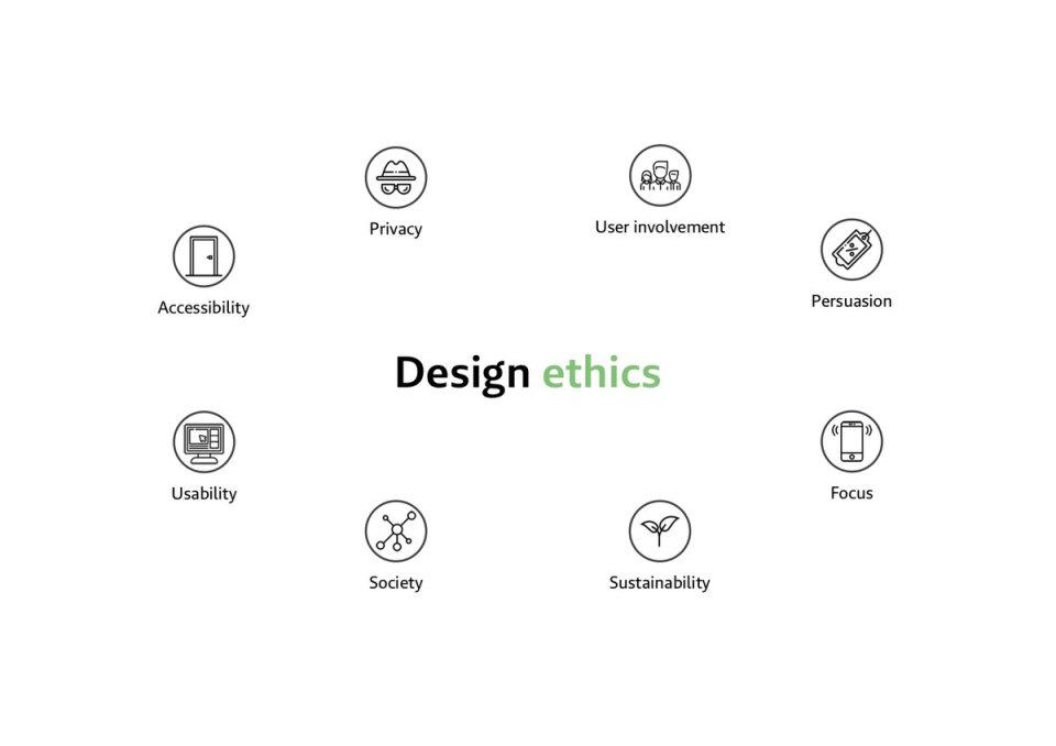 Focus areas of ethical design: user involvement, persuasion, focus, sustainability, society, usability, accessibility, privacy