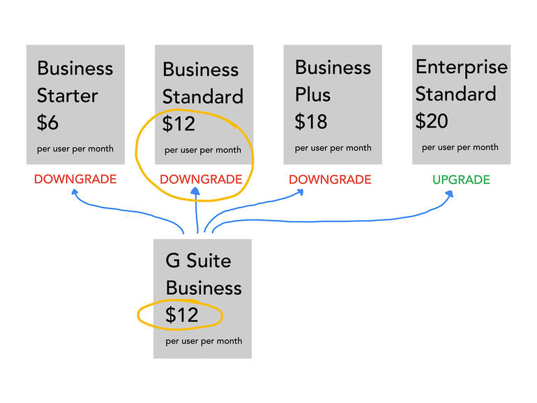 G Suite Business $12 per user per month shown in a box with arrows to 3 Workplace Business plans, all shown as downgrades, and an Enterprise Standard plan, shown as an upgrade.