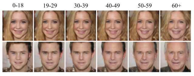 Researchers used a conditional GAN to project how a face would age over time.