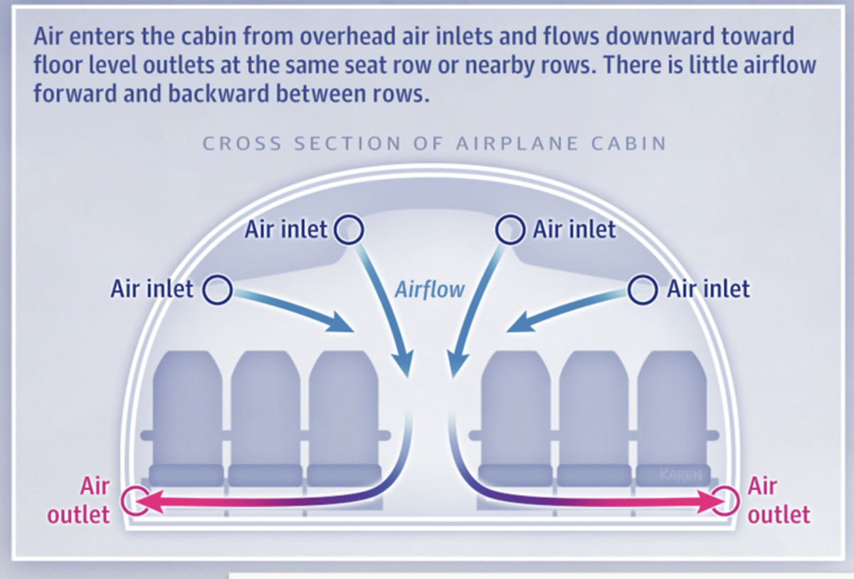 A diagram showing air flow in an airplane cabin.