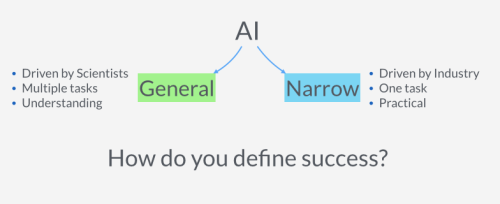 Different Types Of AI