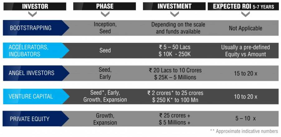 Investment Stages of Startup Funding