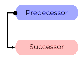 STS Dependency Management