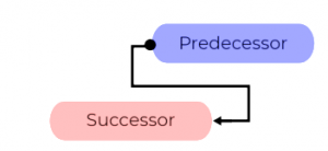 STF Dependency Management