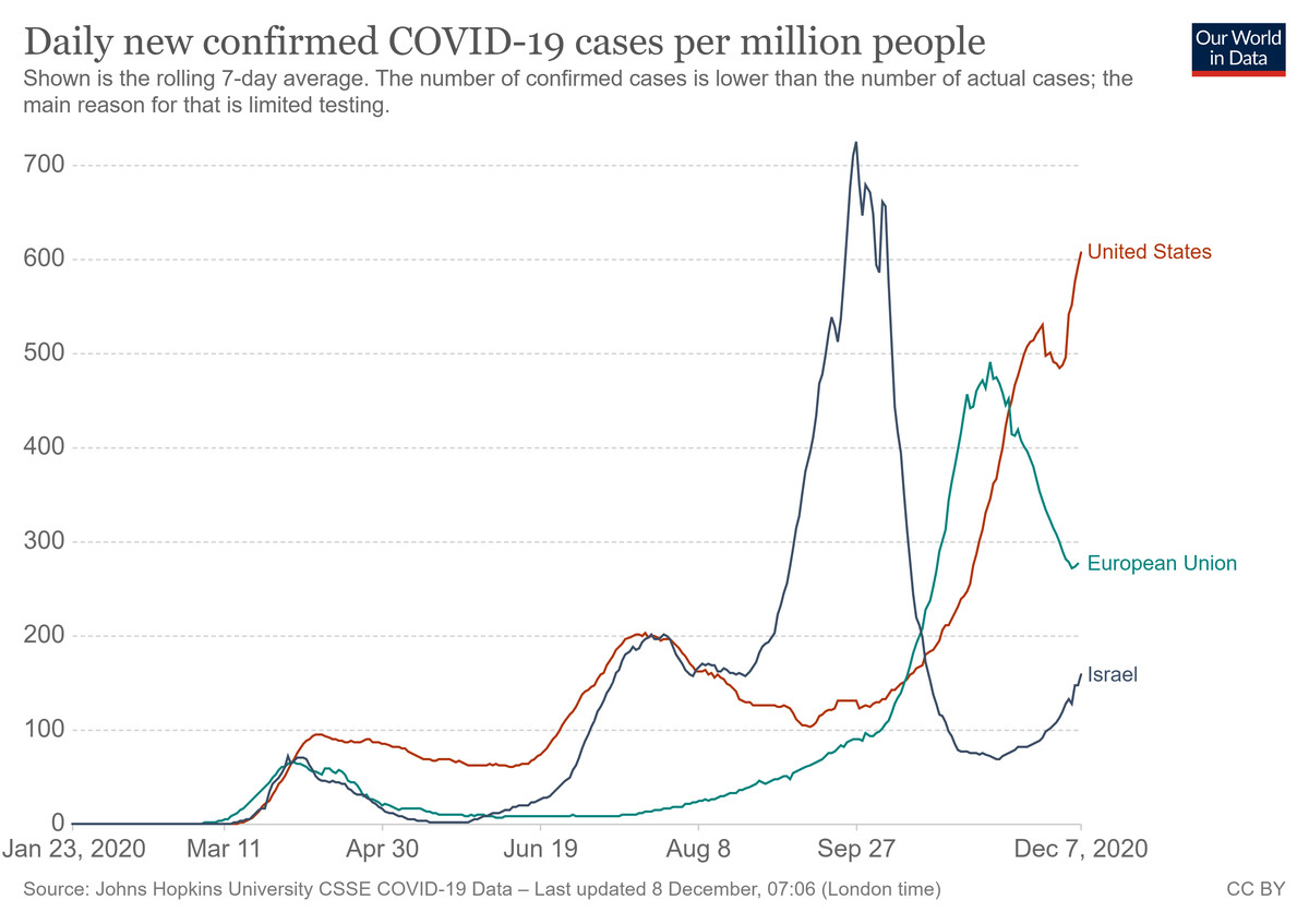 A chart showing Covid-19 cases in the US, the EU, and Israel.