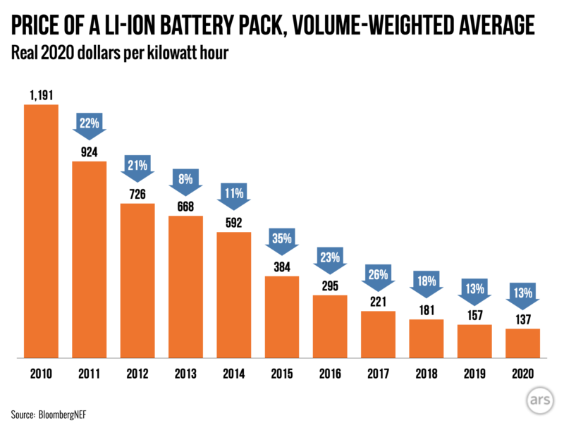 Battery prices have fallen 88 percent over the last decade