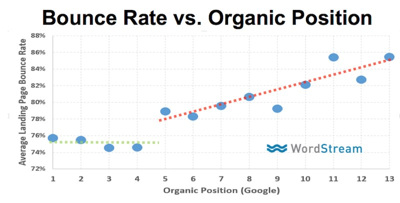 bounce-rate-vs-organic-position-graph-for-seo-and-ux