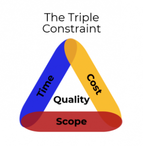 Dependency management; time, cost and scope