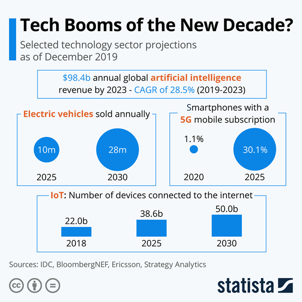 IoT is a reality