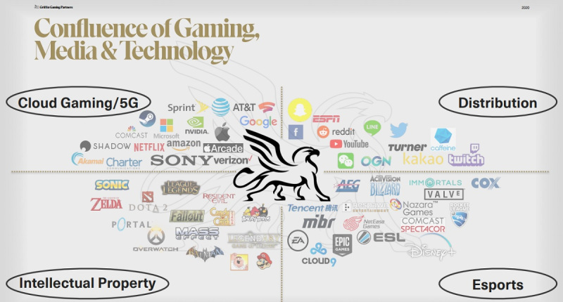 Griffin Gaming Group's focus.