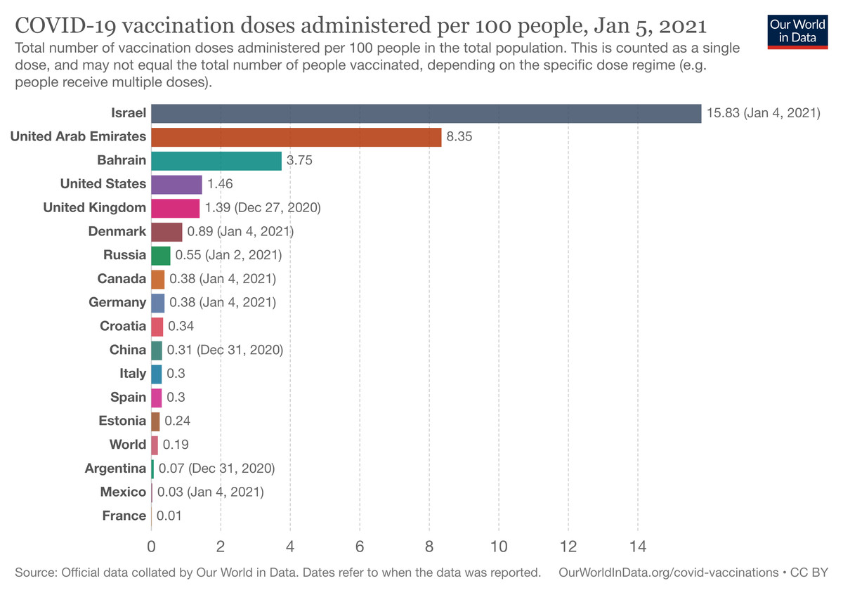 Vaccinations by country