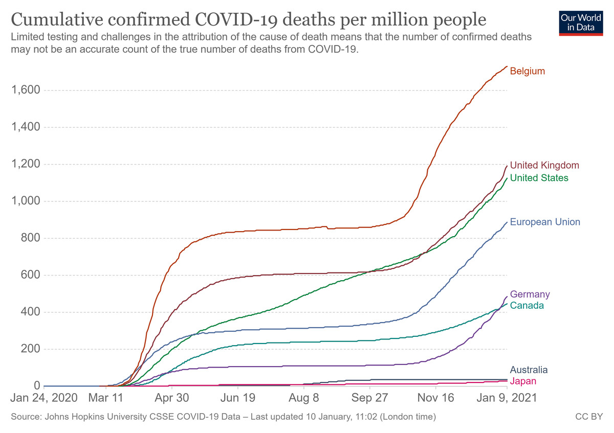 A chart of the Covid-19 death rate among several developed countries.