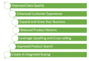 How PIM helps your business