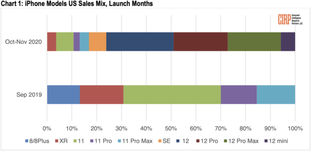 A CIRP sales chart of iPhone sales during the iPhone 12 launch window.